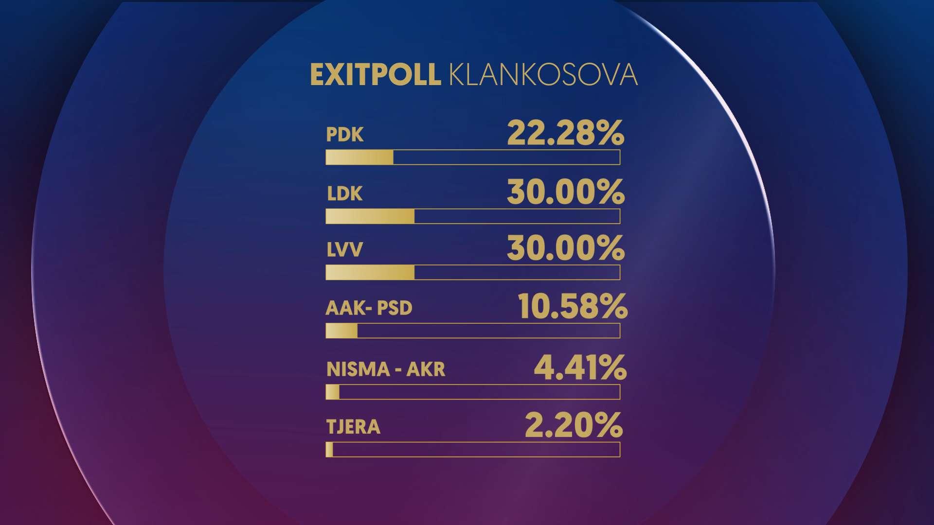 EXIT POLLI I KLAN KOSOVËS: LDK dhe VV prijnë me 30 %, PDK e dyta dhe AAK-PSD e treta